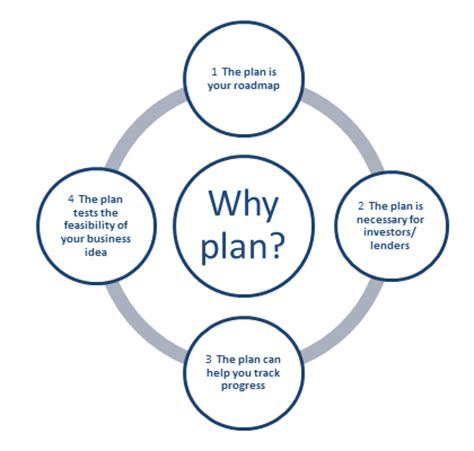 Why business plan is so important